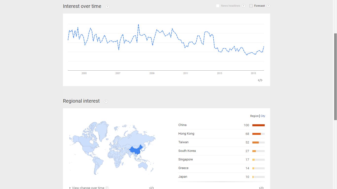w extensa aug 2015 snapshot google trends.png